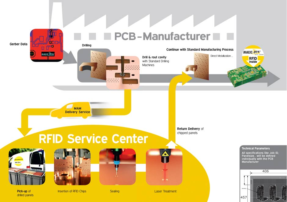 RFID PCB Service - RFID - Beta LAYOUT Ltd.